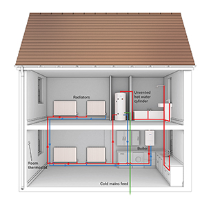 Where-to-Get-a-New-Boiler-Installation-in-Bristol-System